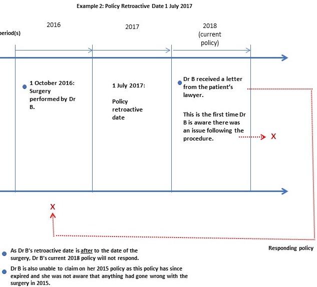 Medical Indemnity Insurance Retroactive